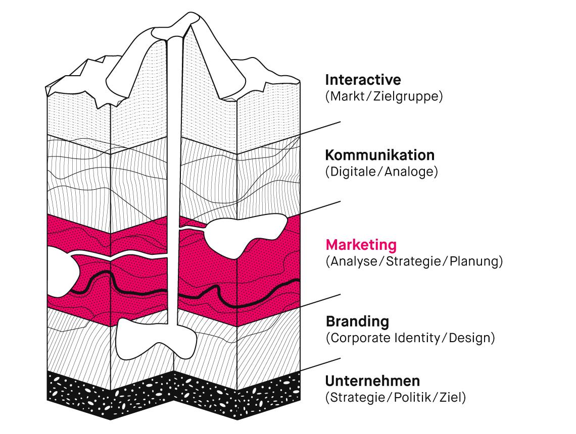 Was bringt eigentlich eine Kommunikationsplanung?