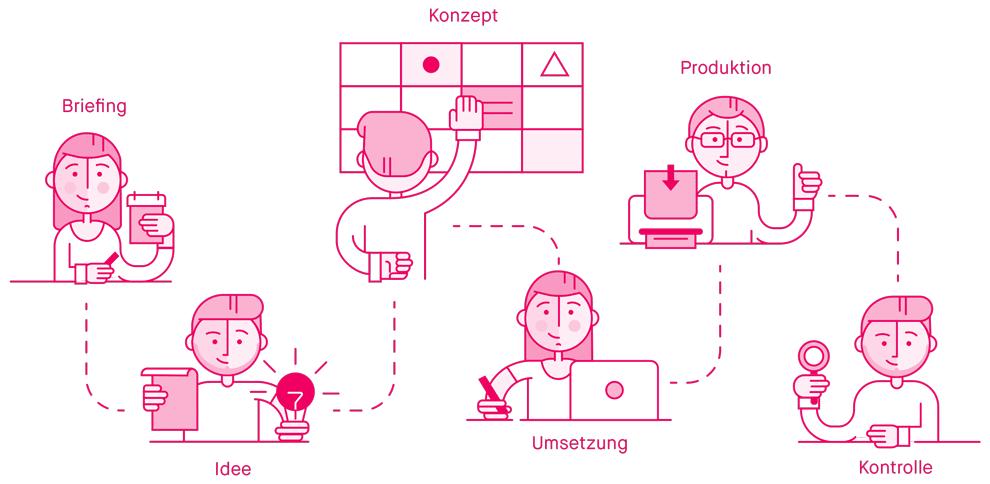 Infografik Kreativprozess