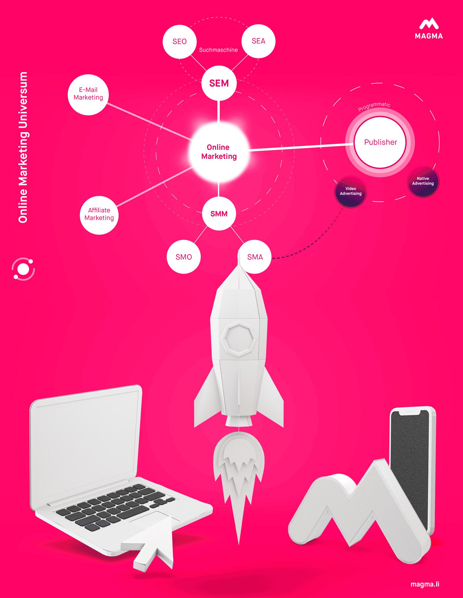 Übersicht Online Marketing, Universum