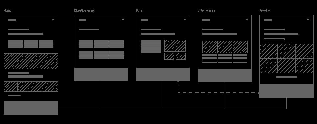 Sitemap, Webseiten